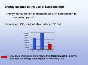 nano coating